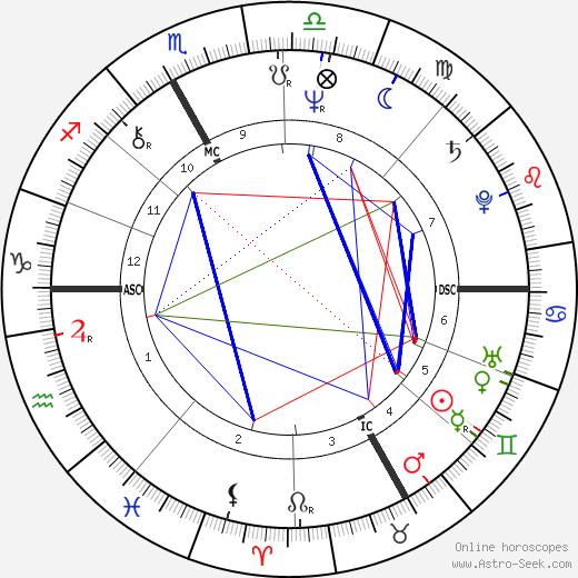 Maria Canins astro natal birth chart, Maria Canins horoscope, astrology