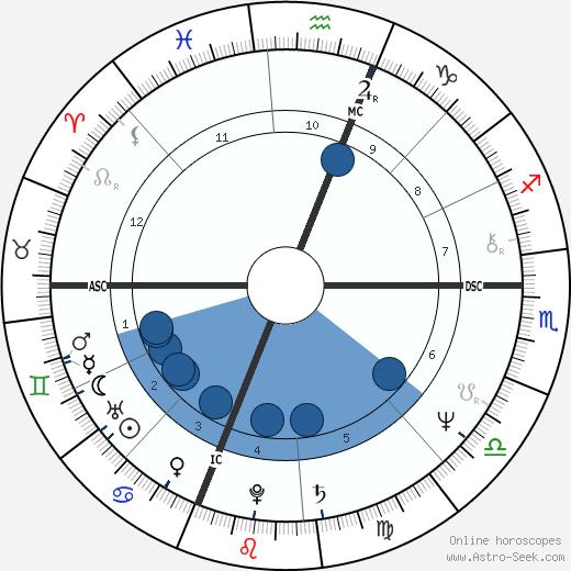 Mark Erick Johnson wikipedia, horoscope, astrology, instagram