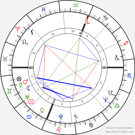Mark Erick Johnson tema natale, oroscopo, Mark Erick Johnson oroscopi gratuiti, astrologia