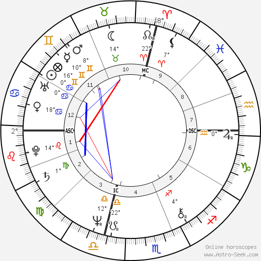 Meryl Streep birth chart, biography, wikipedia 2018, 2019