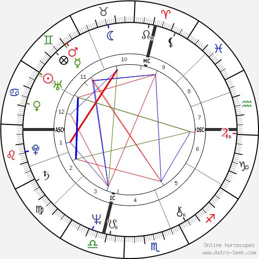 Meryl Streep astro natal birth chart, Meryl Streep horoscope, astrology