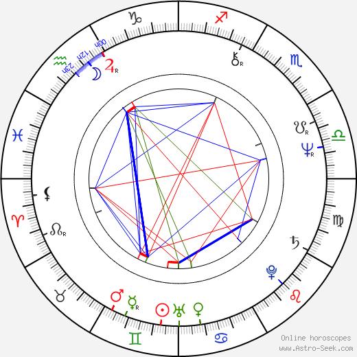 Michael MacRae birth chart, Michael MacRae astro natal horoscope, astrology