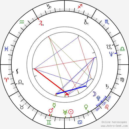 Micky Arison birth chart, Micky Arison astro natal horoscope, astrology