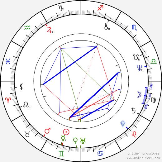 Ota Petřina astro natal birth chart, Ota Petřina horoscope, astrology