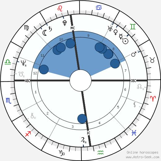 Philippe Djian wikipedia, horoscope, astrology, instagram