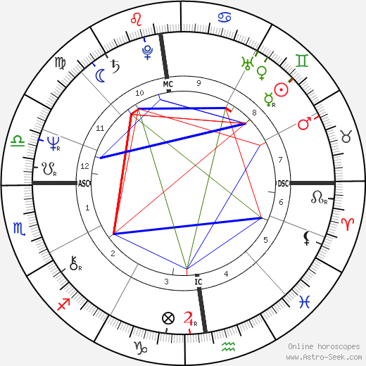 Philippe Djian tema natale, oroscopo, Philippe Djian oroscopi gratuiti, astrologia
