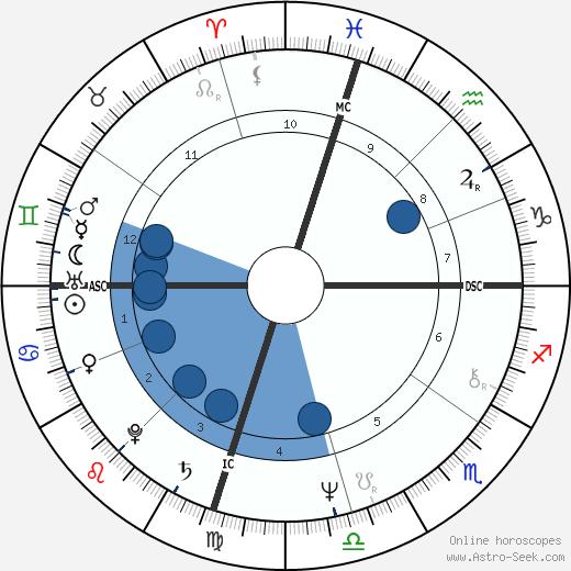 Phyllis George wikipedia, horoscope, astrology, instagram