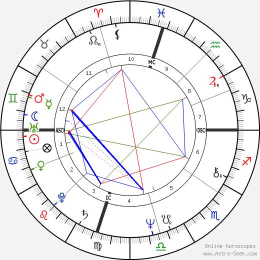 Phyllis George день рождения гороскоп, Phyllis George Натальная карта онлайн