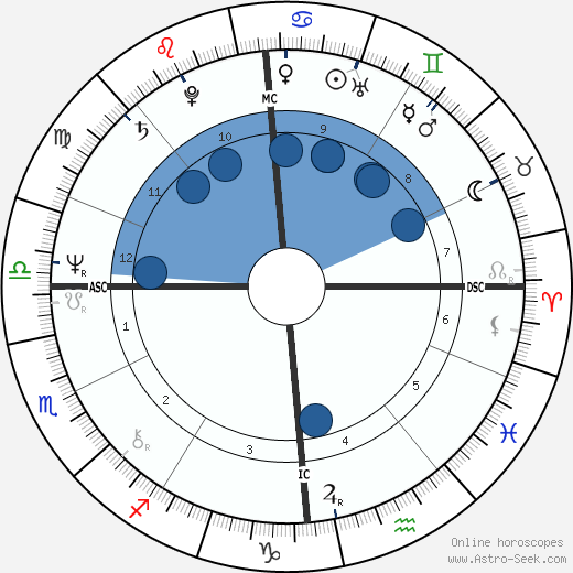Pierre Amoyal wikipedia, horoscope, astrology, instagram