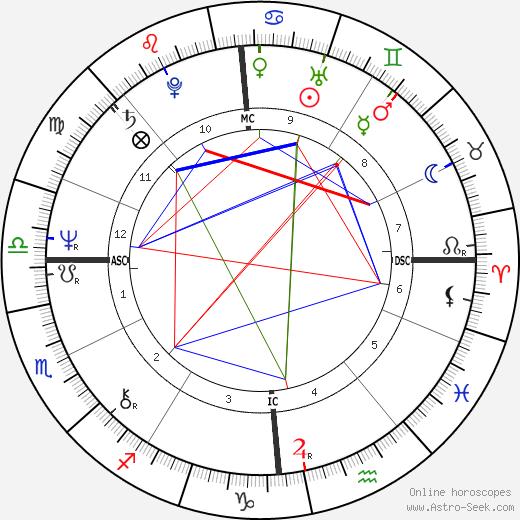 Пьер Амуайяль Pierre Amoyal день рождения гороскоп, Pierre Amoyal Натальная карта онлайн