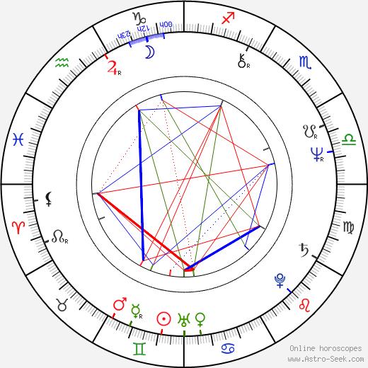 Roger Aaron Brown birth chart, Roger Aaron Brown astro natal horoscope, astrology