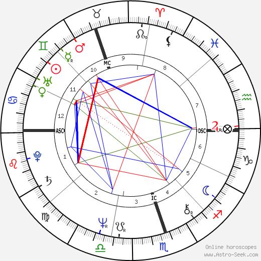 Ross Harvey день рождения гороскоп, Ross Harvey Натальная карта онлайн