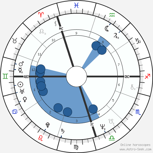 Russell Hitchcock wikipedia, horoscope, astrology, instagram