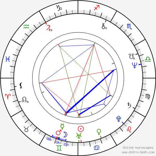 Sam Scarber birth chart, Sam Scarber astro natal horoscope, astrology