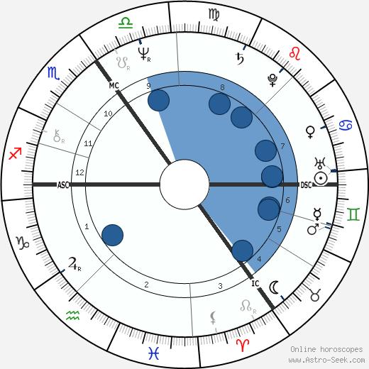 Selma Schepel wikipedia, horoscope, astrology, instagram