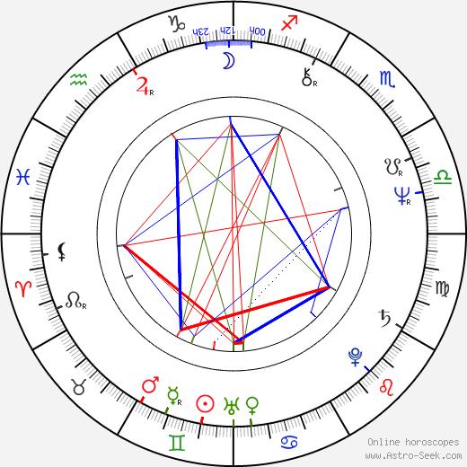 Sherman Howard birth chart, Sherman Howard astro natal horoscope, astrology