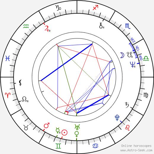 Shirô Kishibe birth chart, Shirô Kishibe astro natal horoscope, astrology