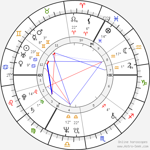 Simon Callow birth chart, biography, wikipedia 2019, 2020