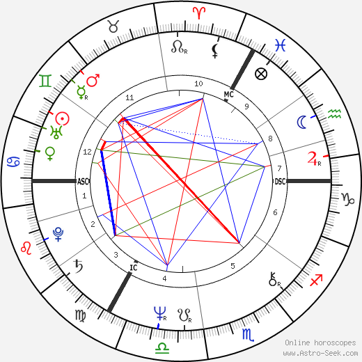 Simon Callow astro natal birth chart, Simon Callow horoscope, astrology