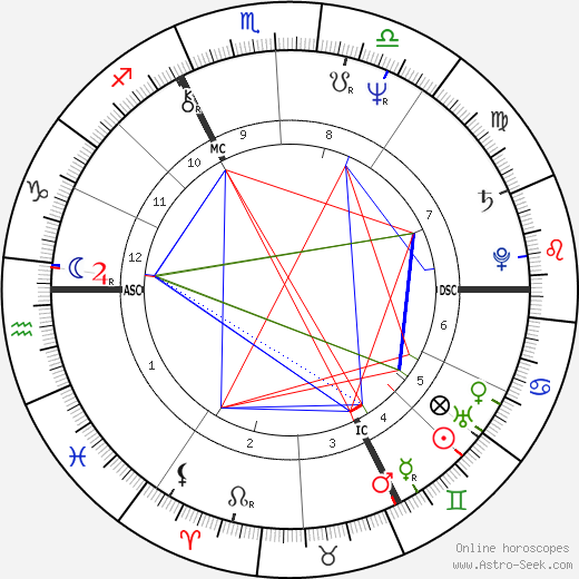 Thierry Sabine astro natal birth chart, Thierry Sabine horoscope, astrology