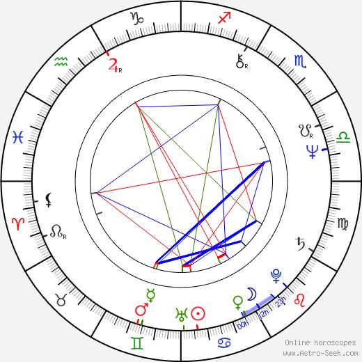 Vladimír Suchánek birth chart, Vladimír Suchánek astro natal horoscope, astrology