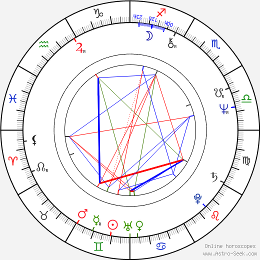 Winston Rekert birth chart, Winston Rekert astro natal horoscope, astrology