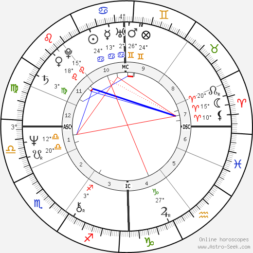 Adrian Ross Duncan birth chart, biography, wikipedia 2019, 2020