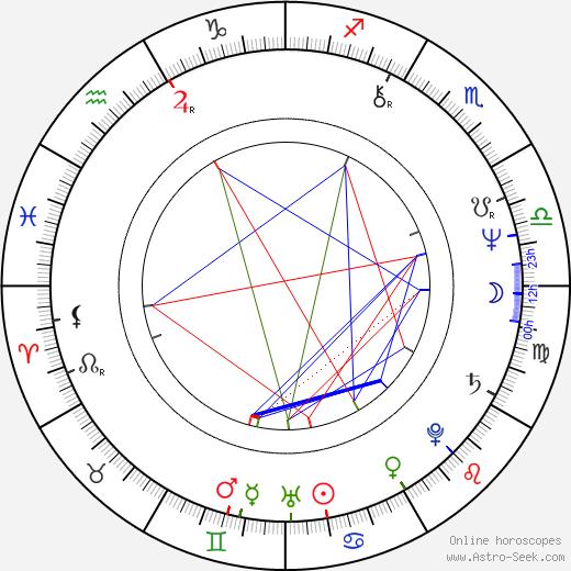 Alexandra Berková astro natal birth chart, Alexandra Berková horoscope, astrology