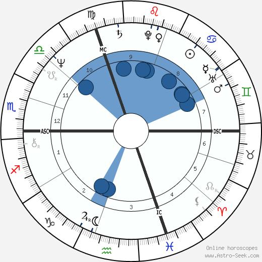 Beni Thurnheer wikipedia, horoscope, astrology, instagram