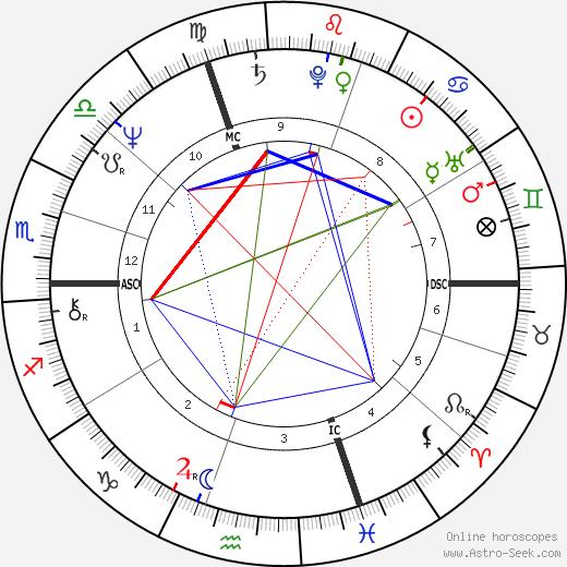Beni Thurnheer birth chart, Beni Thurnheer astro natal horoscope, astrology