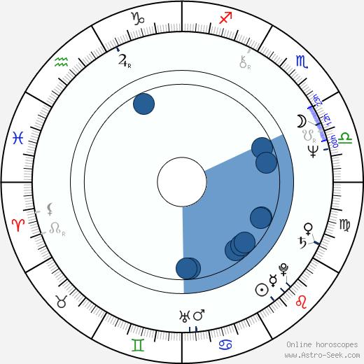 Bolek Polívka wikipedia, horoscope, astrology, instagram