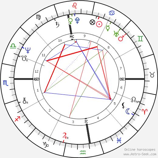 Cyndy Garvey tema natale, oroscopo, Cyndy Garvey oroscopi gratuiti, astrologia
