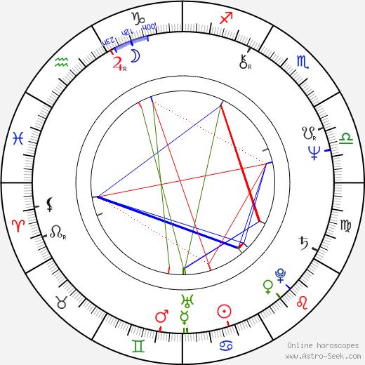 Don Askarian birth chart, Don Askarian astro natal horoscope, astrology