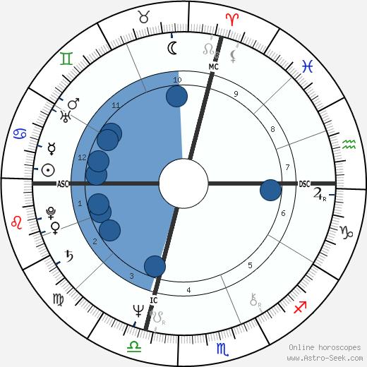 Enzo Paolo Turchi wikipedia, horoscope, astrology, instagram