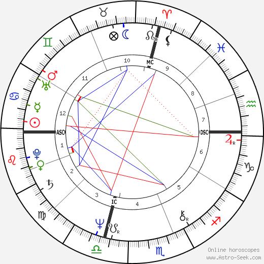 Enzo Paolo Turchi tema natale, oroscopo, Enzo Paolo Turchi oroscopi gratuiti, astrologia