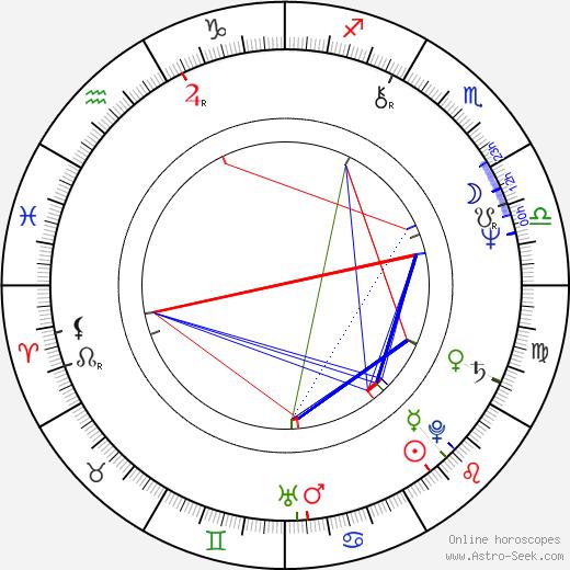 Ernst Etchie Stroh birth chart, Ernst Etchie Stroh astro natal horoscope, astrology