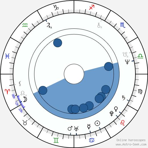 Gianni Romoli wikipedia, horoscope, astrology, instagram