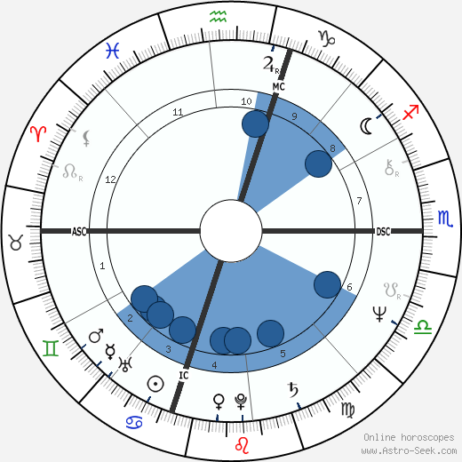 Glenn Perry wikipedia, horoscope, astrology, instagram