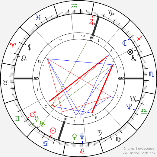 Glenn Perry tema natale, oroscopo, Glenn Perry oroscopi gratuiti, astrologia
