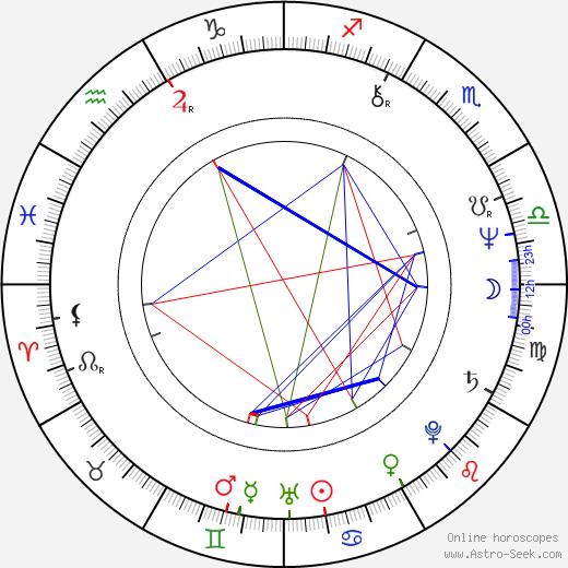 Hanno Pöschl birth chart, Hanno Pöschl astro natal horoscope, astrology