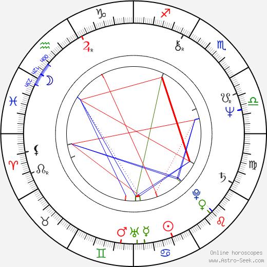 Helena Fibingerová tema natale, oroscopo, Helena Fibingerová oroscopi gratuiti, astrologia