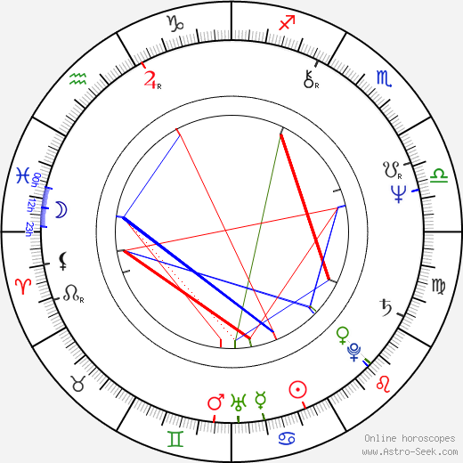 Helena Mäkelä astro natal birth chart, Helena Mäkelä horoscope, astrology