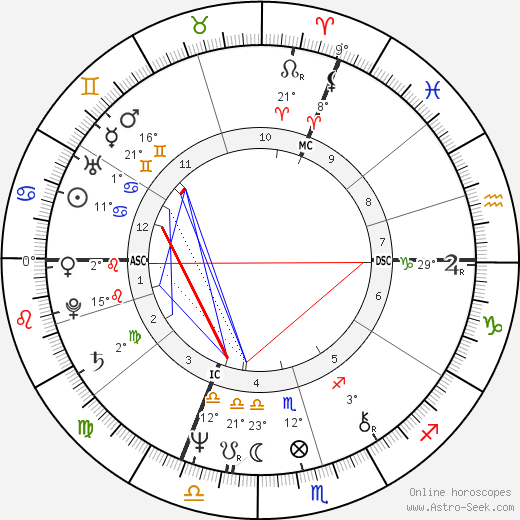 Horst Seehofer birth chart, biography, wikipedia 2017, 2018
