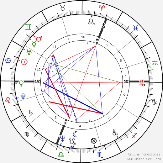 Horst Seehofer astro natal birth chart, Horst Seehofer horoscope, astrology