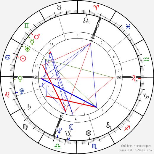 Horst Seehofer tema natale, oroscopo, Horst Seehofer oroscopi gratuiti, astrologia