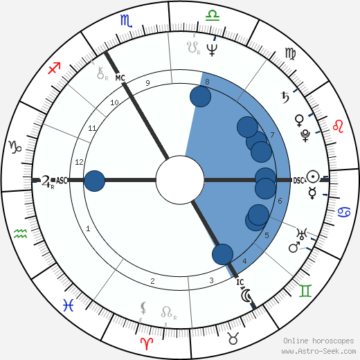 Jean-Louis Cohen wikipedia, horoscope, astrology, instagram