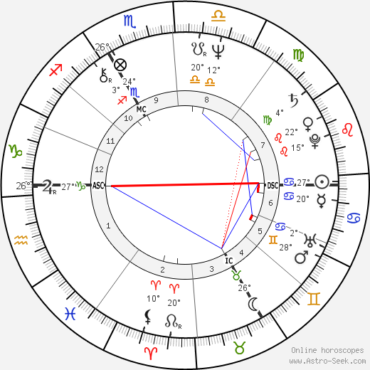 Jean-Louis Cohen birth chart, biography, wikipedia 2018, 2019