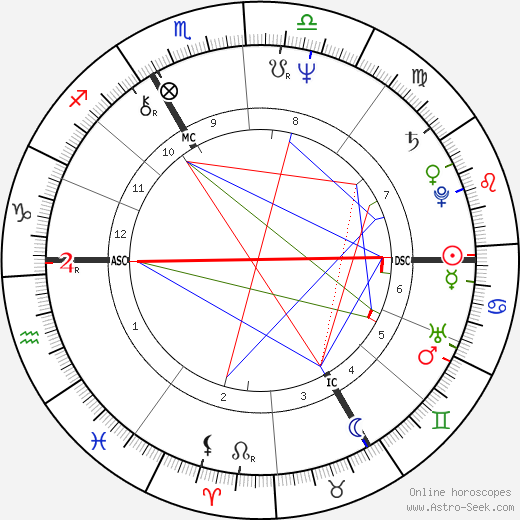 Jean-Louis Cohen astro natal birth chart, Jean-Louis Cohen horoscope, astrology