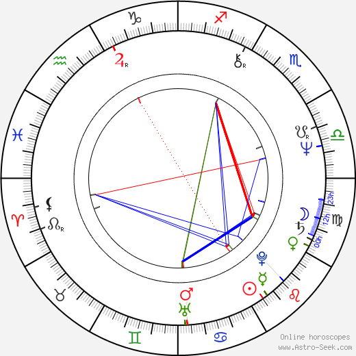 John Antonelli birth chart, John Antonelli astro natal horoscope, astrology