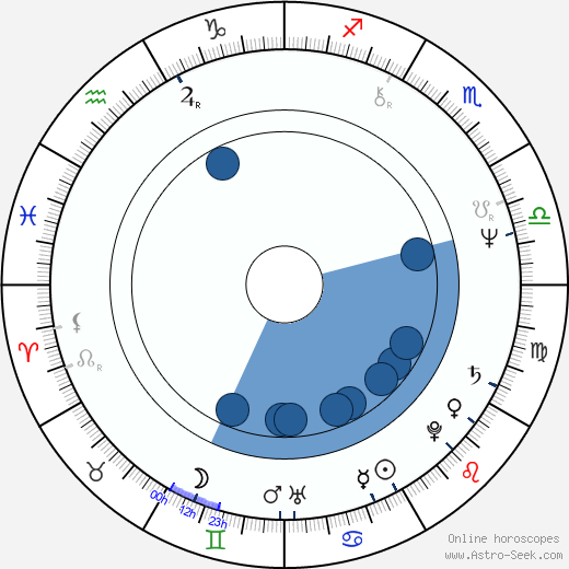 Jon Davison wikipedia, horoscope, astrology, instagram